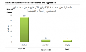 Victims of muslim Brothers violence and assaults